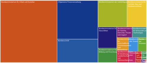Bundeshaushalt2010