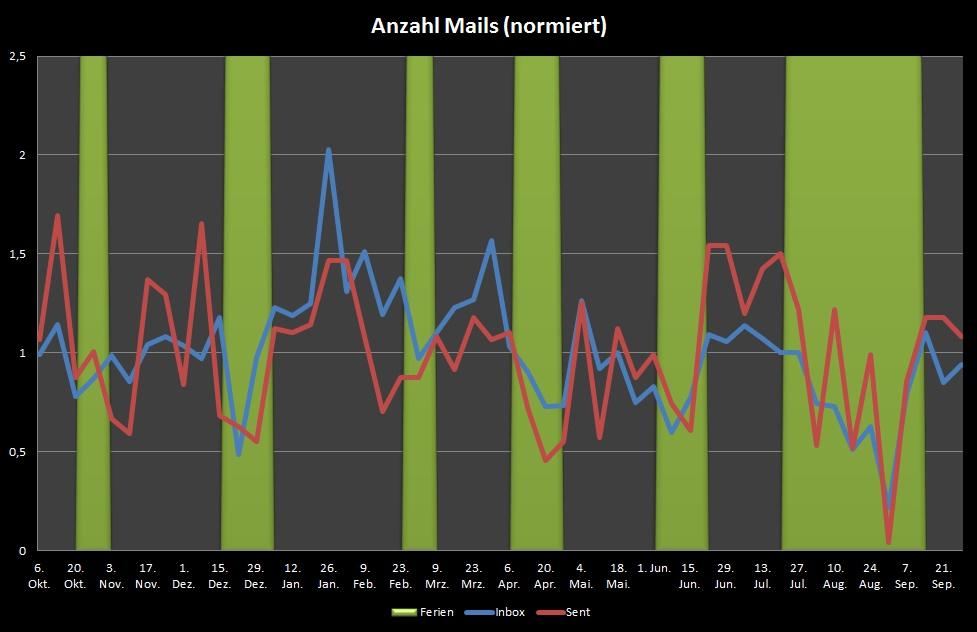 Mailstatistik 2013-2014 normiert