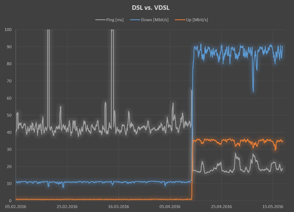 DSL vs. VDSL